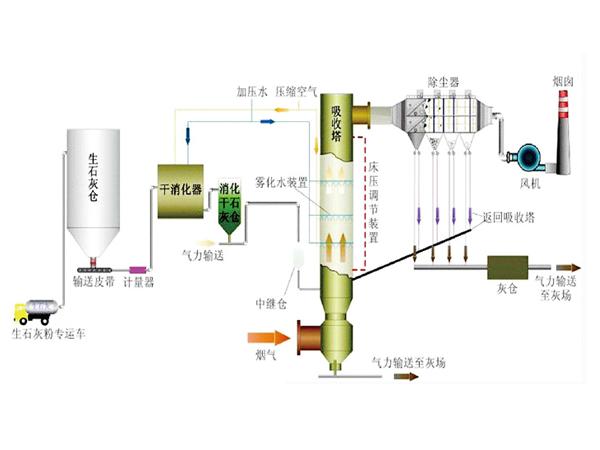 CFB烟气脱硫除尘一体化工艺