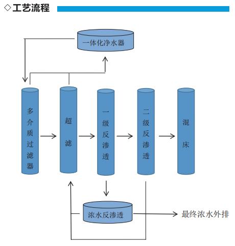 电镀及印制废水处理技术