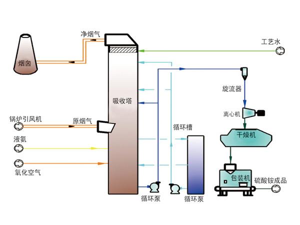 氨法烟气脱硫