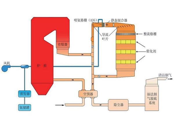 SCR选择性催化还原法脱硝