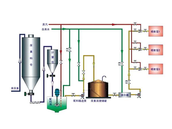SNCR选择性非催化还原法脱硝