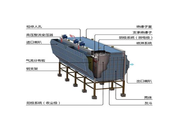 TK系列湿式静电除尘器