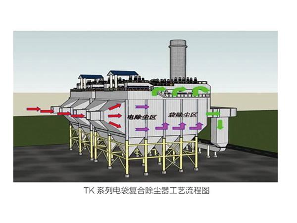 TK系列袋式复合除尘器
