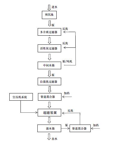 矿井水超滤处理单元.jpg